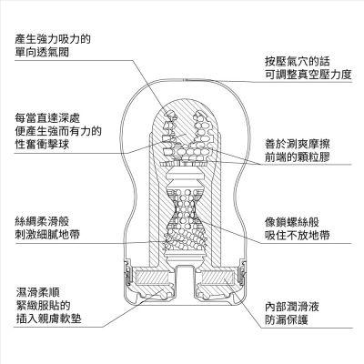 SD短版刺激 Deep Throat 一次性飛機杯 (標準)